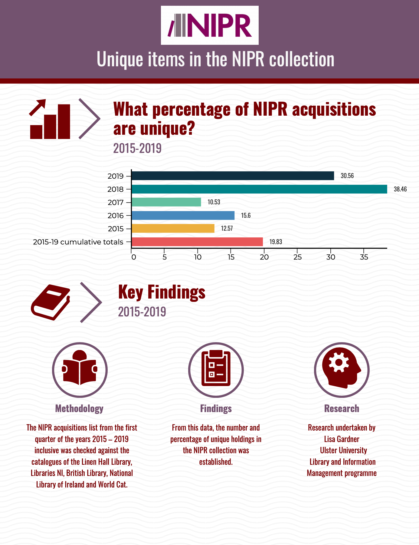 NIPR Collection info graphic